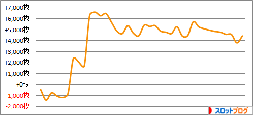 パチスロ月間収支データ 2016年1月 管理人「きくし」の数値