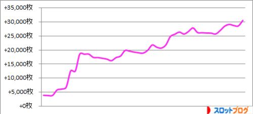 2015年 設定狙い45台分の実践・収支データ(スロット攻略)
