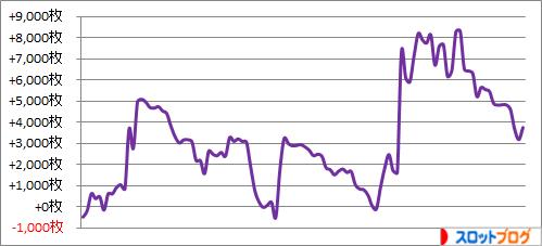 パチスロ月間収支データ 2016年2月 管理人「きくし」の数値