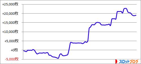 パチスロ月間収支データ 2016年5月(主要3機種が大活躍の月)