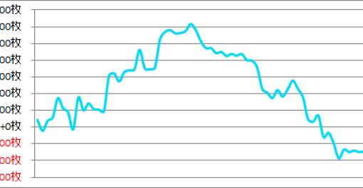 パチスロ月間収支データ 2016年10月(年間2度目のマイナス収支)