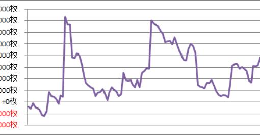 パチスロ月間収支データ 2016年11月(苦しい展開が続く期間)