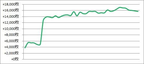 パチスロ月間収支データ 2017年9月(番長3の設定狙いで念願のプラ転へ)
