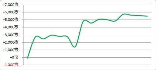 パチスロ月間収支データ 2017年11月(設定狙い頼りの期間)