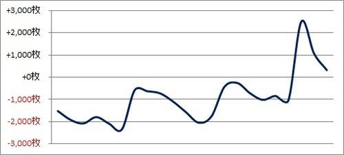 パチスロ月間収支データ 2018年4月(不調期は続くよどこまでも…な期間)