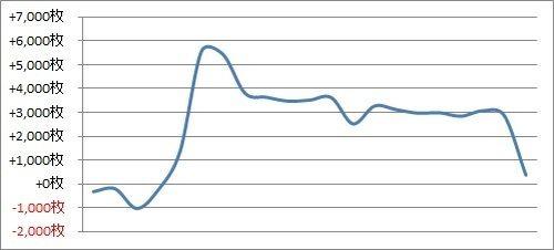 パチスロ月間収支データ 2018年5月(改めて設定狙いの難しさを知った期間)