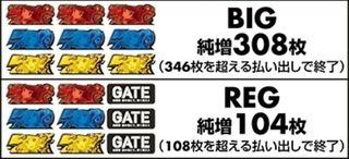 GATE(ゲート) スロット/スペック解析~無限RT搭載のハイスペック機~