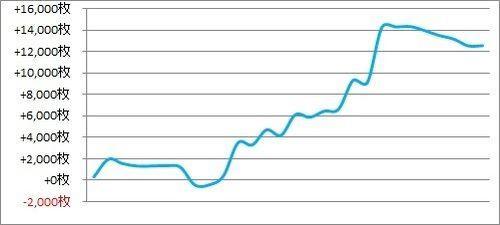 パチスロ月間収支データ 2018年7月(特定末尾台を追った期間)