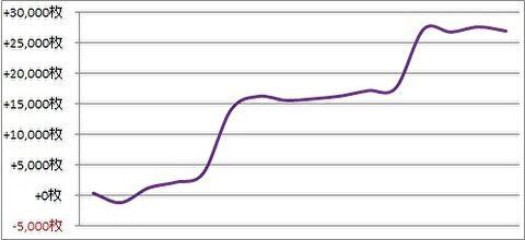 パチスロ月間収支データ 2019年5月(続く甘い設定状況で万枚2回な期間)