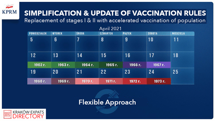 Polish Vaccination Schedule