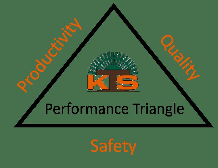 KTS Performance Triangle