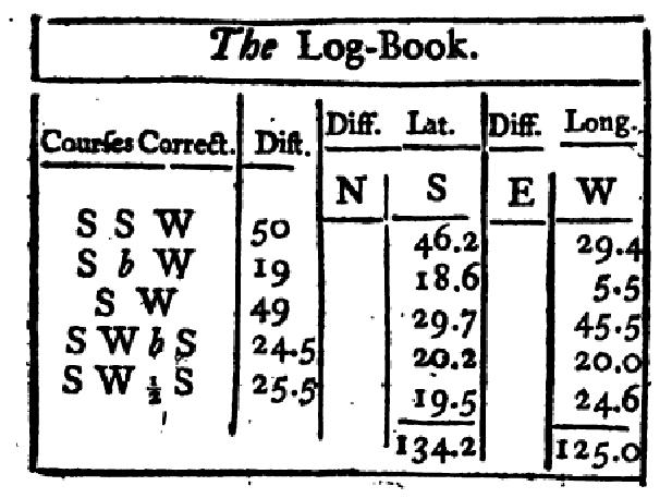 Obr. 4: Přepočet vzdáleností uplutých na různých kurzech na denní posun v zeměpisné šířce a délce. Zdroj: [5]