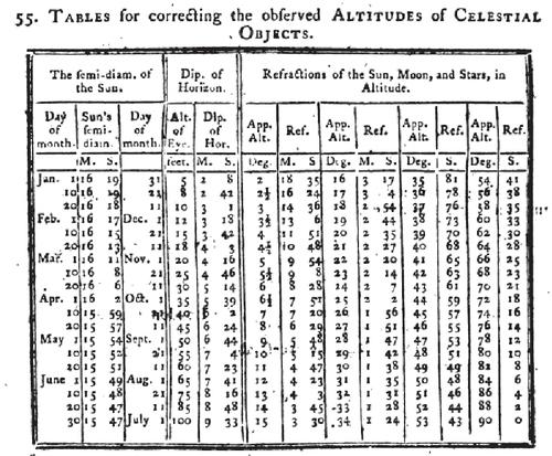 Obr. 11: Korekce změřené výšky. Úhlový poloměr Slunce, deprese horizontu a refrakce. Zdroj: [7], str. 255.