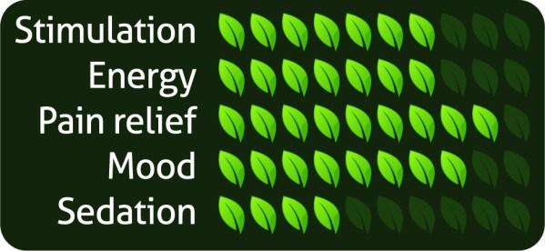 Kratom Pharmacy | Green Hulu - Strain Effects