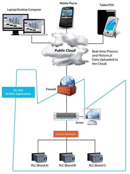 Guarding Distribution Automation System