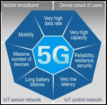 Features of 5G Wireless Technology