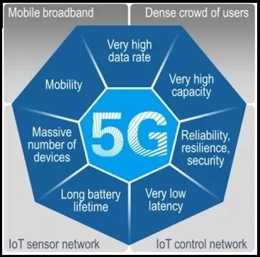 journal paper on 5g technology International journal of scientific research engineering & technology (ijsret)  this paper represents, introduction to 5g technologies,  5g technology stands .