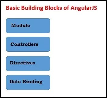 Basic Building Blocks of AngularJS