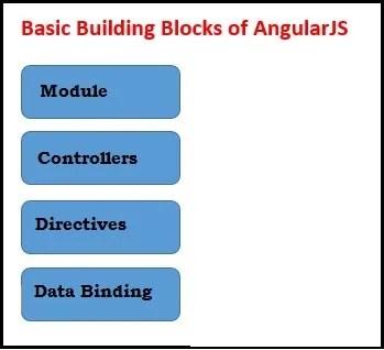 Basic Building Blocks of AngularJS