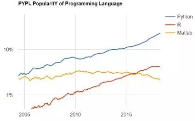 Popularity of Machine Learning Programming Languages in graph