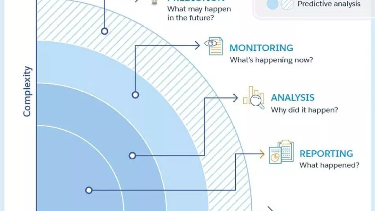 Importance of Data Mining and Predictive Analytics - Krazytech