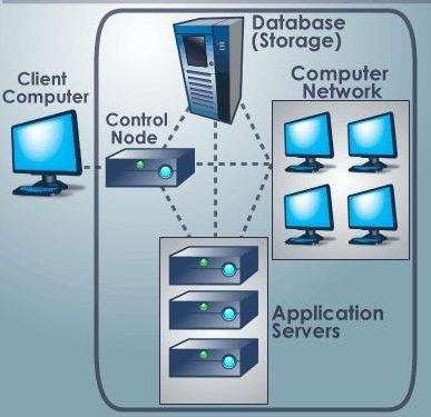 Architecture of Cloud computing