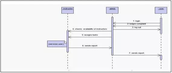 Software Requirements Specification Report for a Project