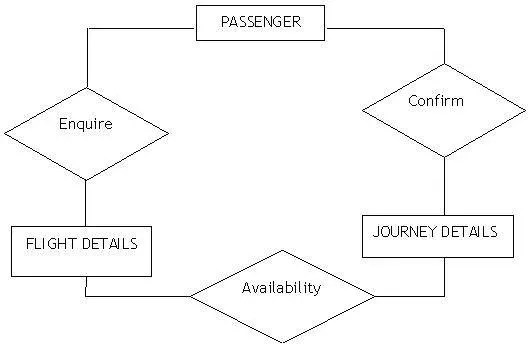 the diagram shows the er diagram of airline database