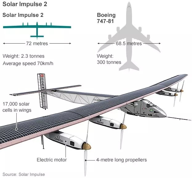 Design of Solar Impulse