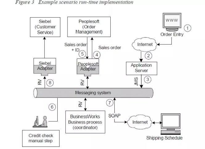 Example scenario run-time implementation
