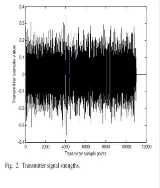 Figure shows the level of the IFFT (Inverse Fast Fourier Transform) output of the transmitter that corresponds to text data of consideration