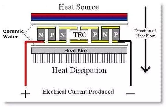 Generation of electricity from Thermoelectric generators