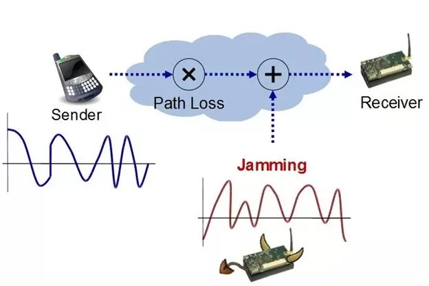 Jamming and anti-Jamming Techniques example