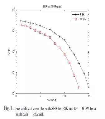 System performance in the form of probability versus SNR plots