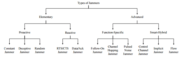 Types of Jammers