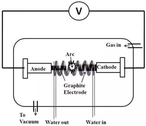 electric arc method carbon nanotubes