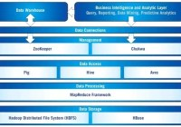 Apache Hadoop - Introduction and architecture