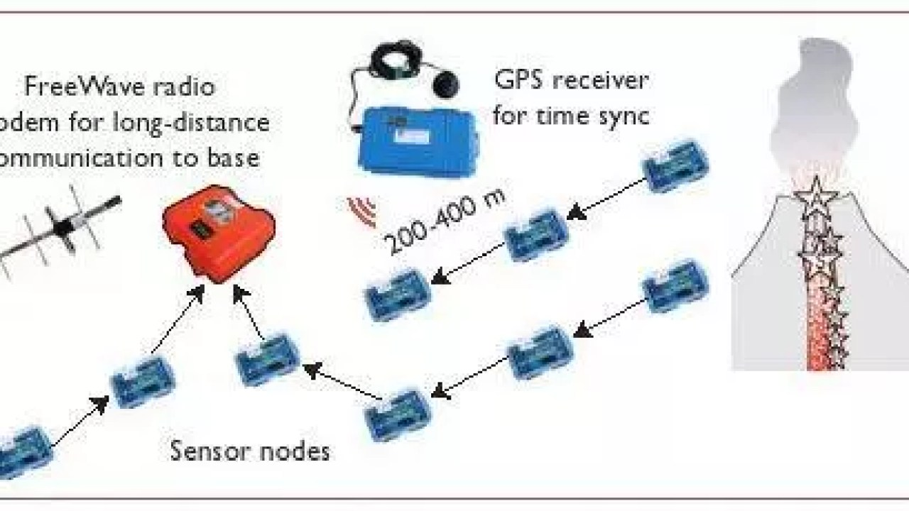 Single node architecture of wireless sensor networks ppt