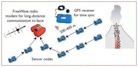 sensor network architecture