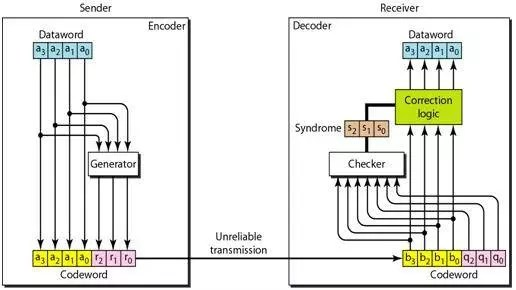 The structure of the encoder and decoder for a Hamming code