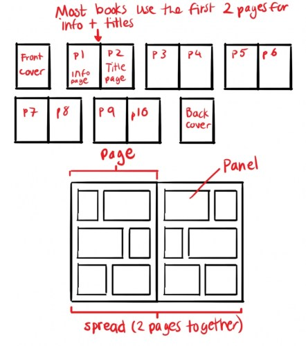layout panel komik