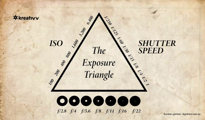 cover-exposure-triangle