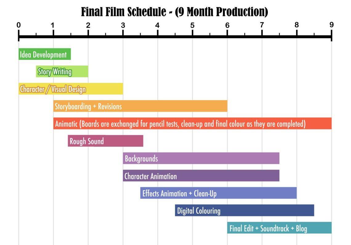 tutorial produksi video sendiri, Scheduling