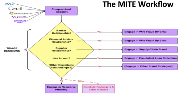 Business Email Compromise (BEC) or man-in-the-email (MITE) scams  are adaptive and surprisingly complicated.