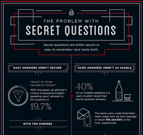 An infographic from Google's research study on secret questions. Source: Google.