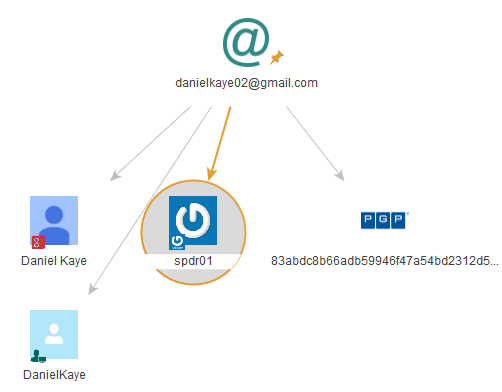 The output from the Socialnet plugin for Maltego when one searches for the email address danielkaye02@gmail.com.