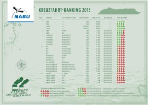 150702-nabu-kreuzfahrtranking-2015