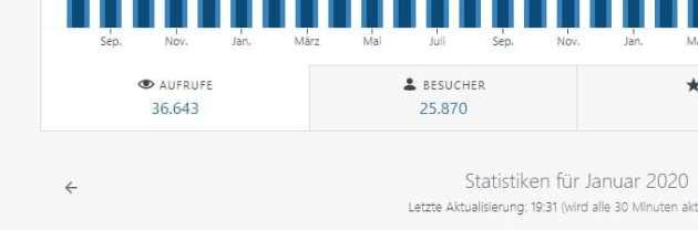 """Mediadaten für """"der Kreuzfahrttester"""", Media Daten"""