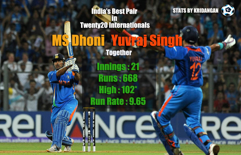 India's Best Pair in Twenty20 Internationals