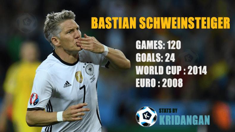 Bastian Schweinsteiger internation match stats